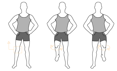 rotation of the feet at the knee level