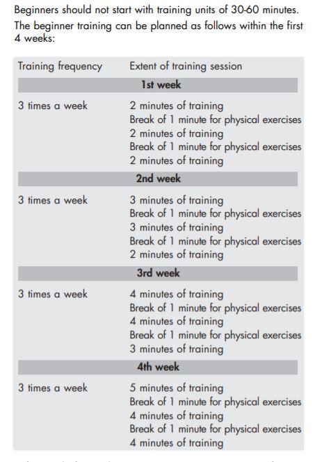 Kettler Beginners 1 month Workout Plan